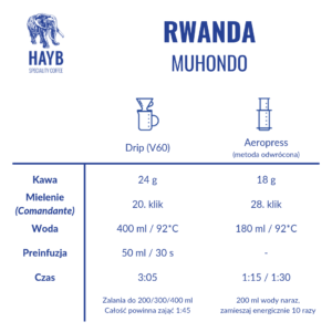 Jak zrobić: Rwanda Muhondo