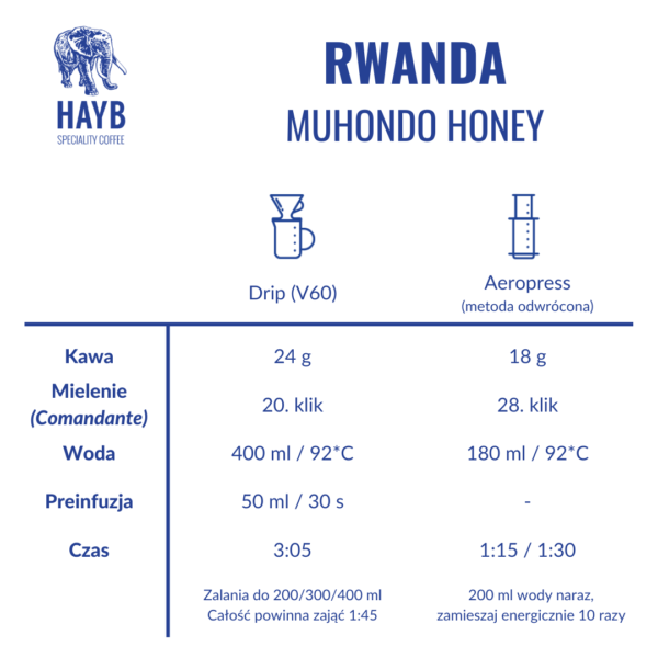 Jak zrobić: Rwanda Muhondo Honey