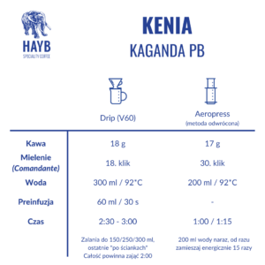 Jak zrobić: Kenia Kaganda PB