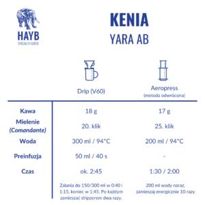 Jak zrobić: Kenia Yara AB