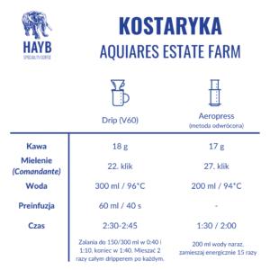 Jak zrobić: Kostaryka Aquiares Estate Farm