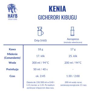 Jak zrobić: Kenia Gicherori Kibugu